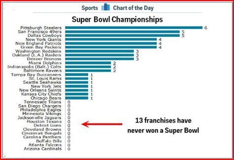 List of Super Bowl Winners by team since 1967 to 2020