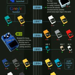 The History of BOSS Compact Pedals | Roland Boss | Visual