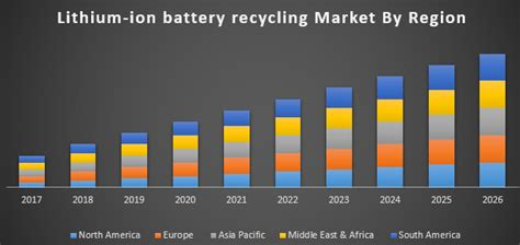 Lithium-Ion Battery Recycling Market: Global Industry
